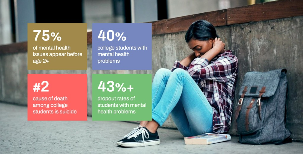 Student mental health statistics (also in text)
